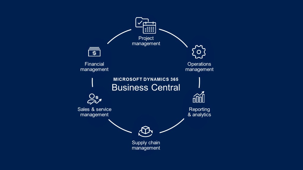 microsoft Dynamics 365 business central -capabilities